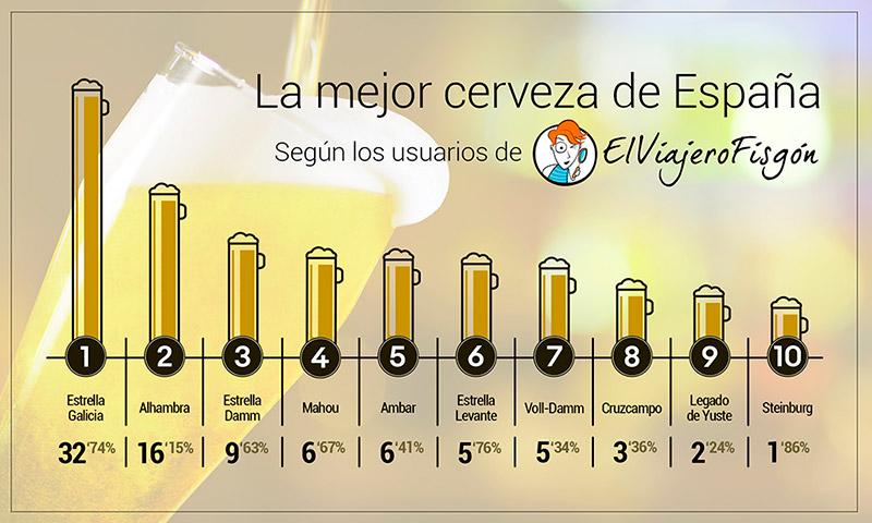 infografía la mejor cerveza de españa. mis gafas de pasta