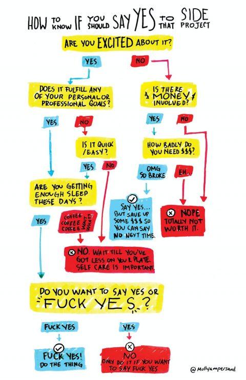 regalo número 5. un diagrama ilustrado para decidir si debes o no aceptar un proyecto